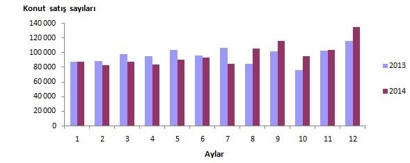 Türkiye genelinde 2014 yılında yabancılara 18 959 konut satıldı